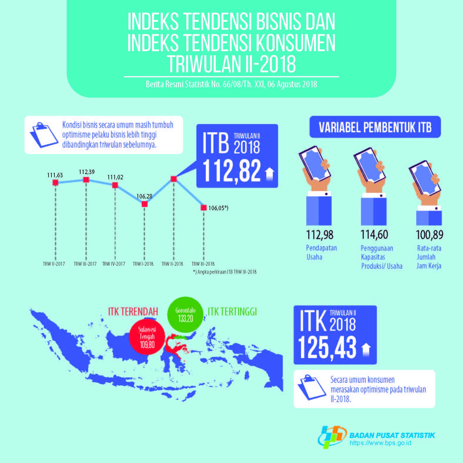 Indeks-Tendensi-Bisnis-Tw-II-2018-ind.jpg