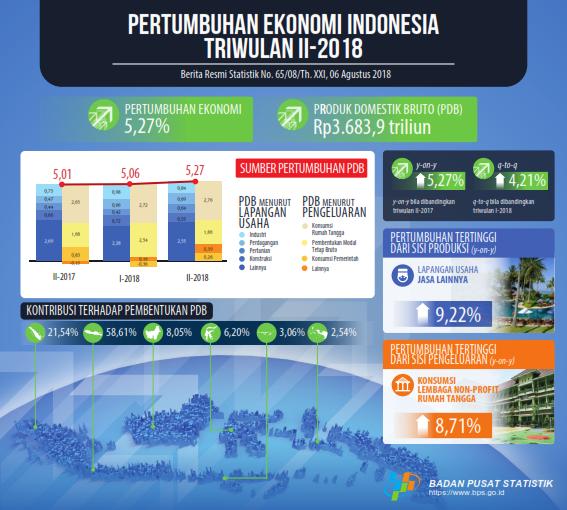 Produk-Domestik-Bruto-Indonesia-Triwulan-II-2018-ind.png