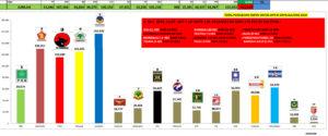 PDIP Pastikan Diri ke Senayan, PKB Isi Kursi ke Enam, PAN dan PKS Berebut ke Tujuh Dapil Sulteng