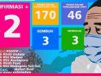 Jumlah Positif Covid-19 di Sulteng Mencapai 32 Orang